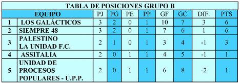 TABLA-2 POSICIONES FESTIVOZ